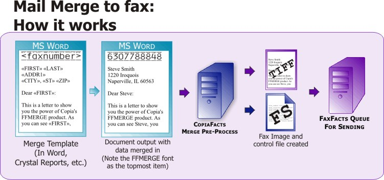 mail merge to fax